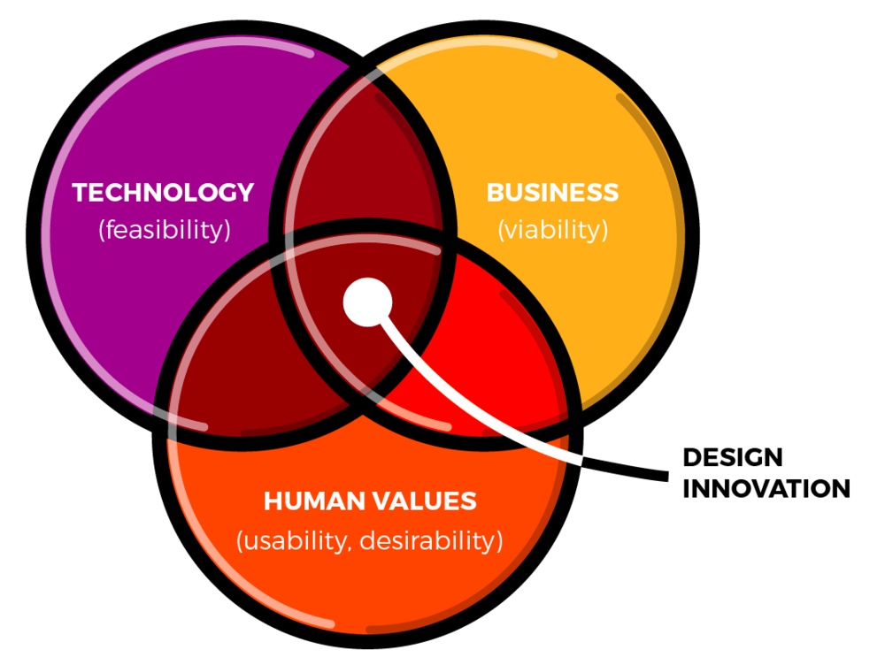 design thinking areas technology business human falues