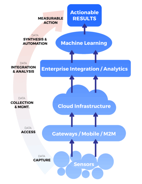I-O-T internet of things ecosystem stack diagram