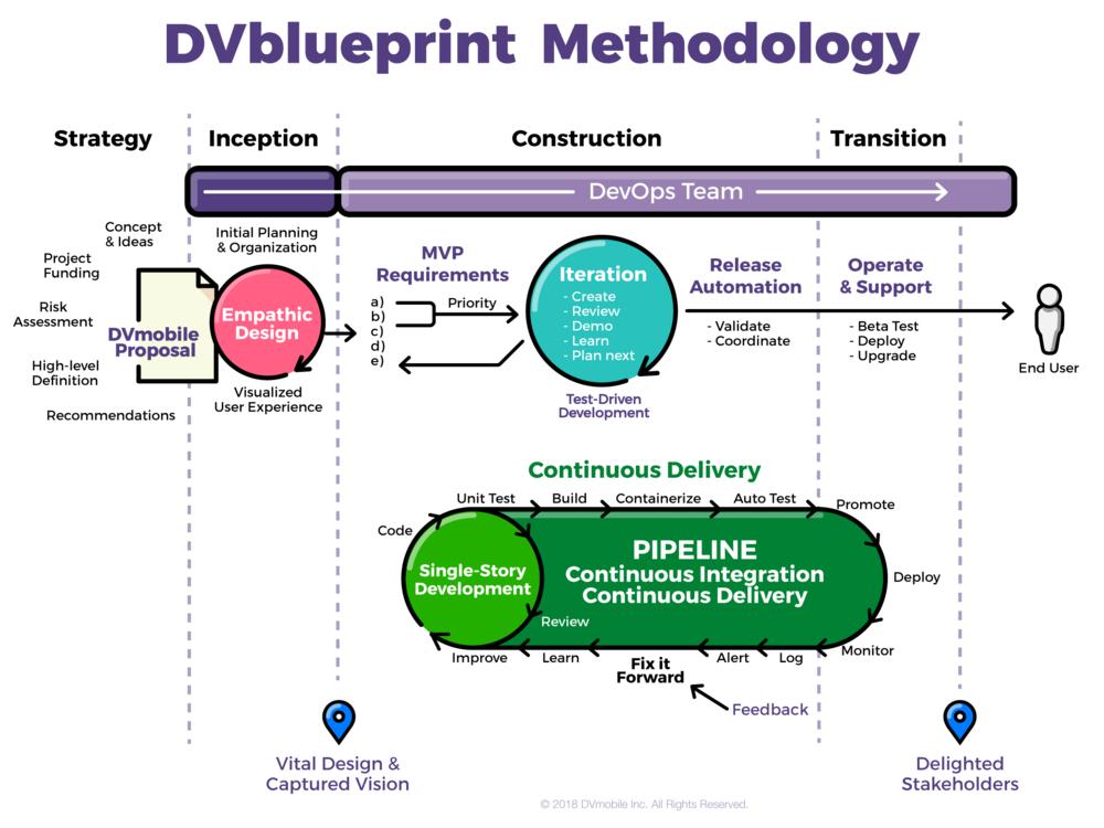 dv blueprint methodology diagram