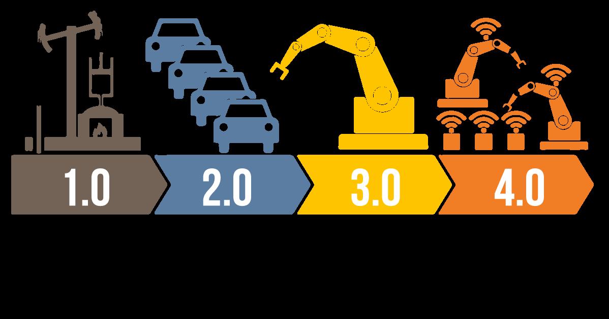 Industry 4.0 includes IIoT