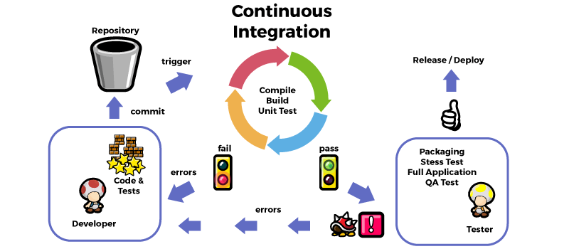 continuous integration diagram