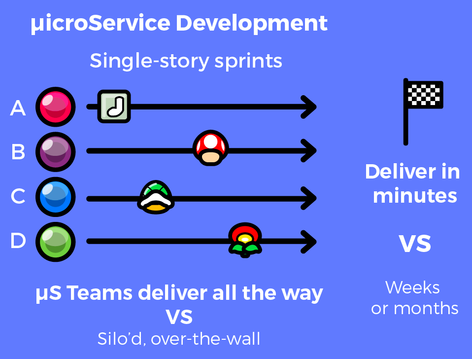 microservice development