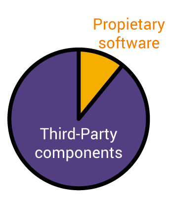 from 80 to 90 percent of components are third party