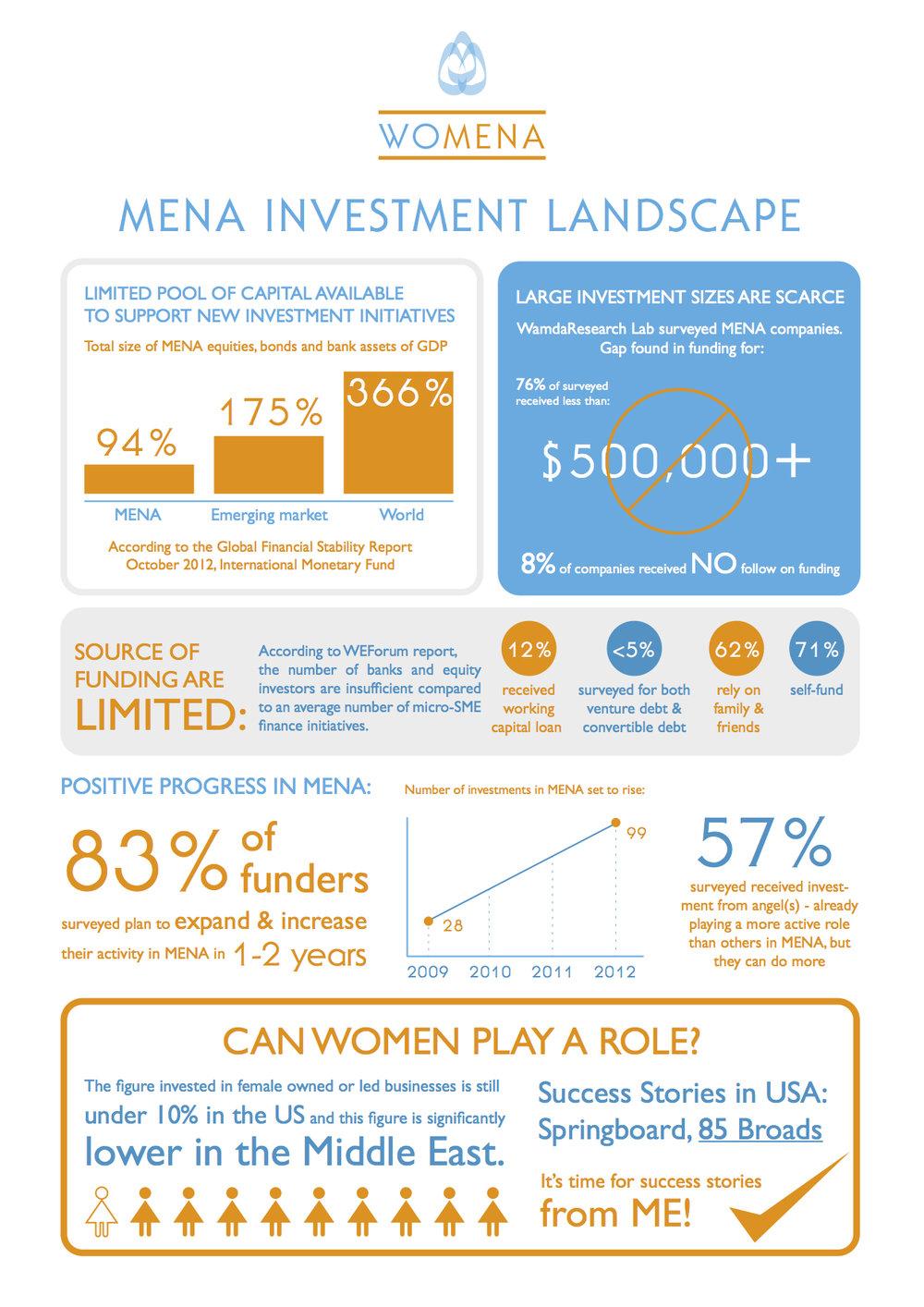 MENA-Investment-Landscape