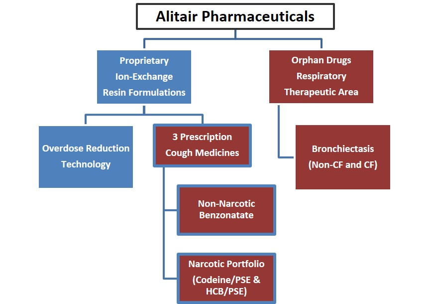 Alitair Overview Chart.jpg