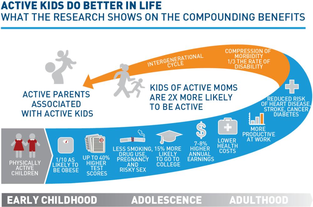 Kids Sports Facts The Aspen Institute Project Play