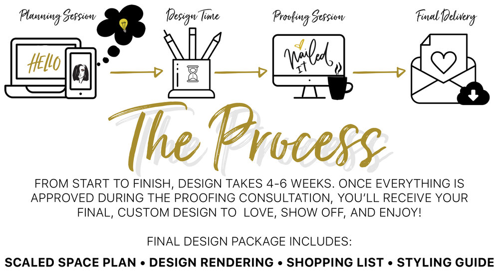 Albie Knows Virtual Design & Styling Process