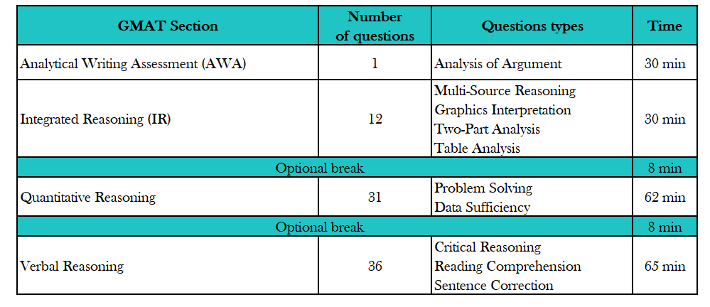 GMAT Structure.PNG