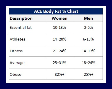 We can use callipers or a stat measurement device to help check your body fat.