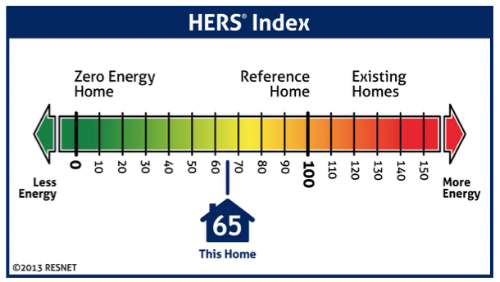 The HERS Index measures a home's energy efficiency (    Credit: RESNET)