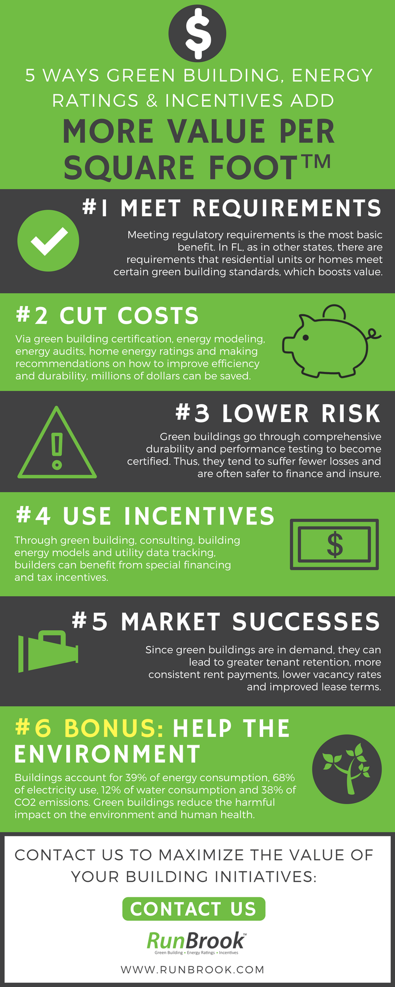 5 Ways Green Building, Energy Ratings and Incentives Add More Value Per Square Foot™ by RunBrook.png