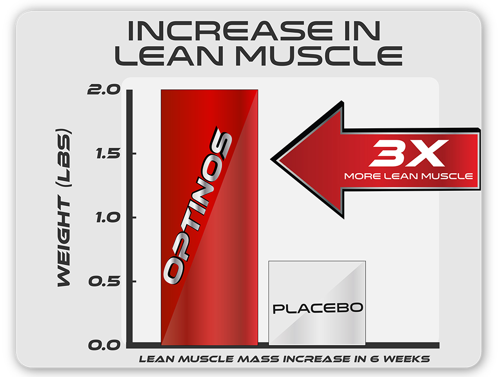 Increase lean muscle.jpg