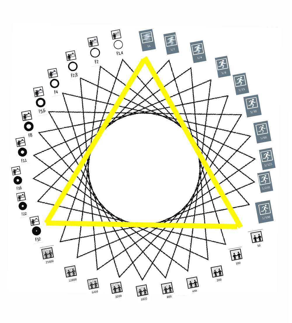 The Exposure Triangle re-imagined