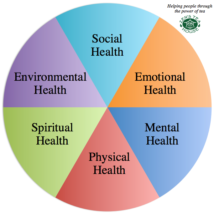 SIX ASPECTS OF HEALTH    ( mckinley.illinois.edu )