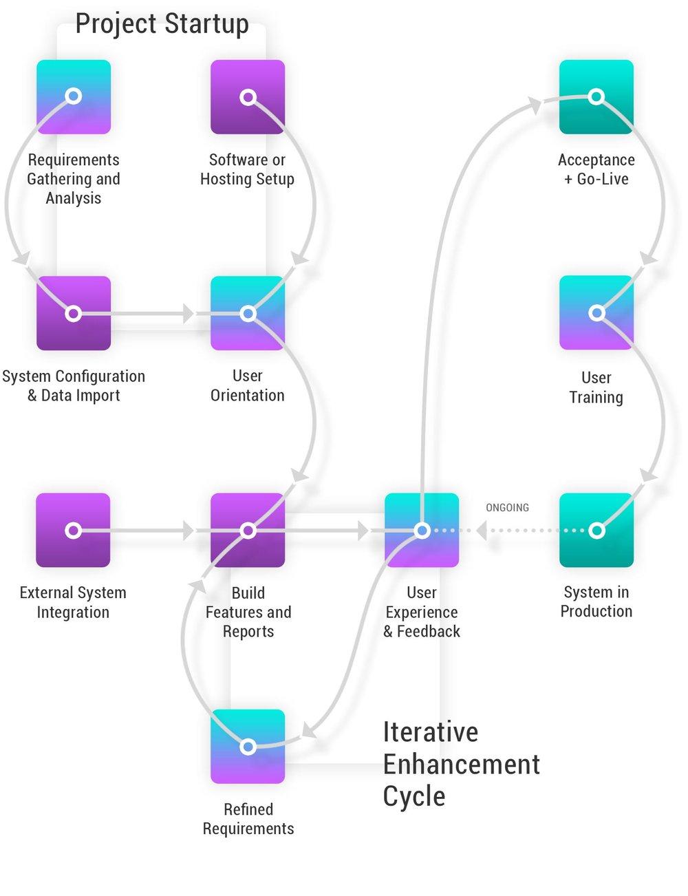 services-implementation-v2-2.jpg