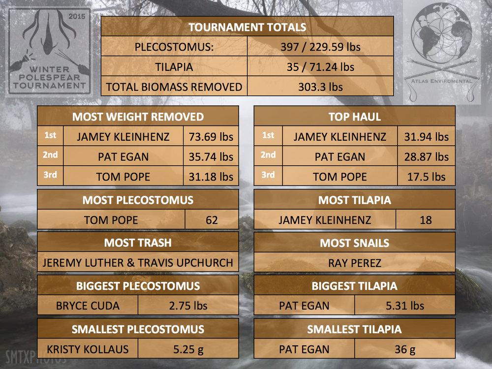 WPT2015 Results.jpg