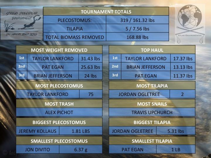 SPT2016 Results.jpg