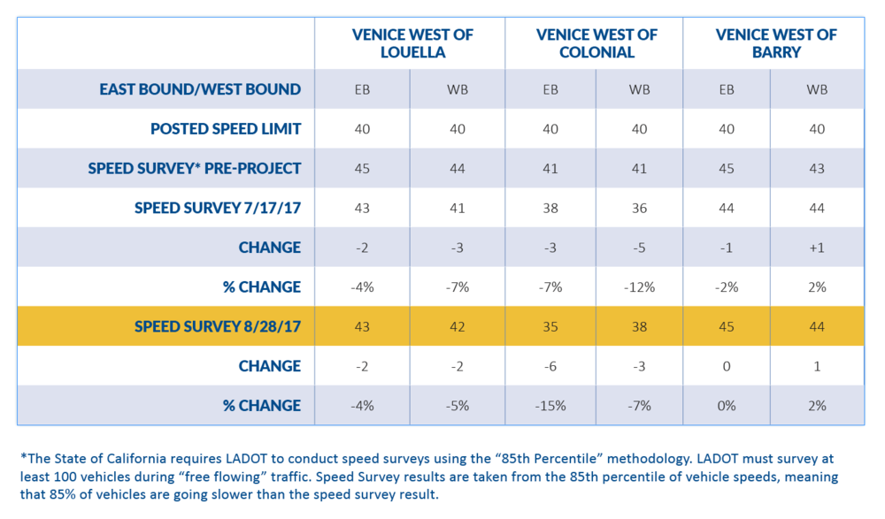 LADOT_Mar Vista speeding data.png