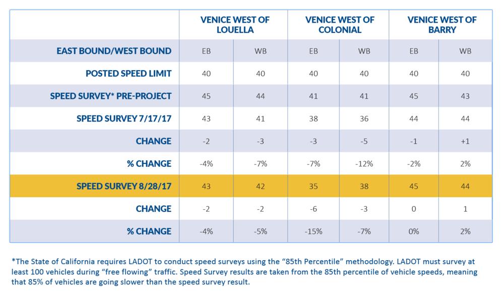 LADOT_Mar Vista speeding data.png