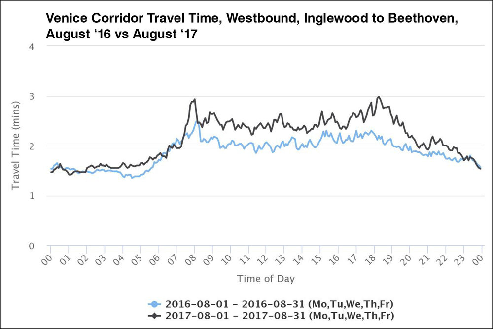 Travel times in the westbound direction have a stronger AM peak than the eastbound direction. The difference in travel time was no more than 60 seconds compared to the year before the project was installed.