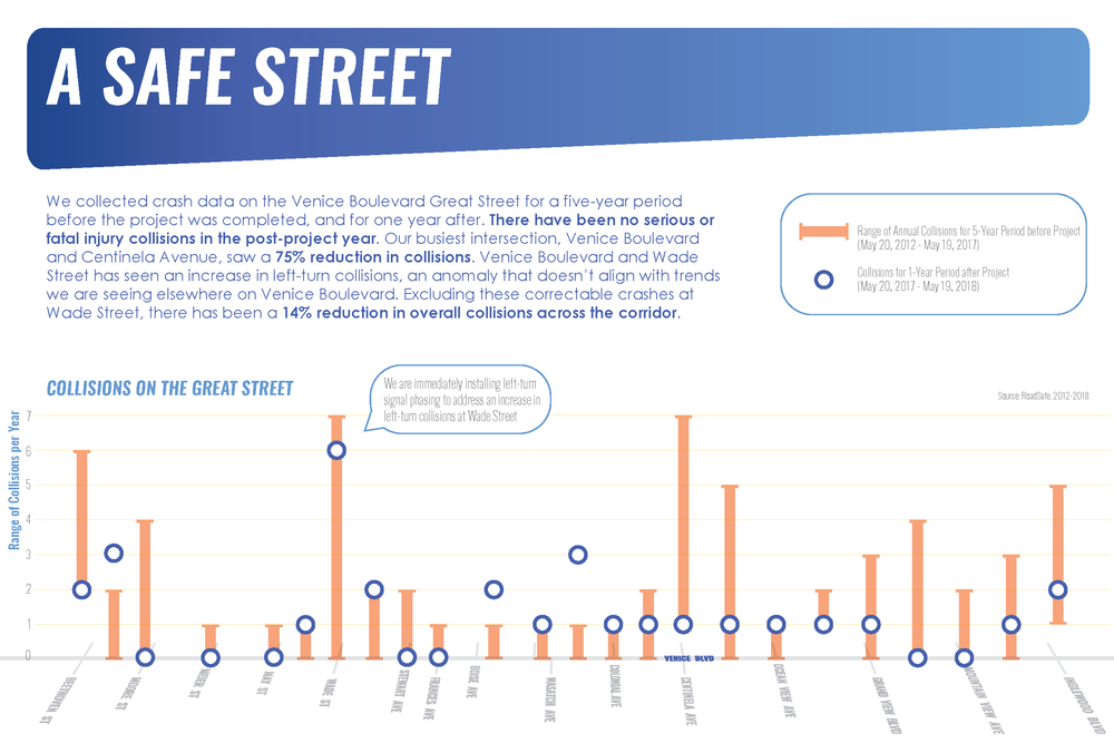 VeniceBlvd_Infographic1