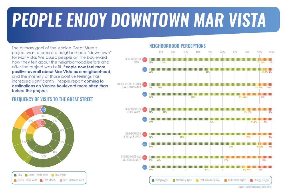 VeniceBlvd_Infographic4
