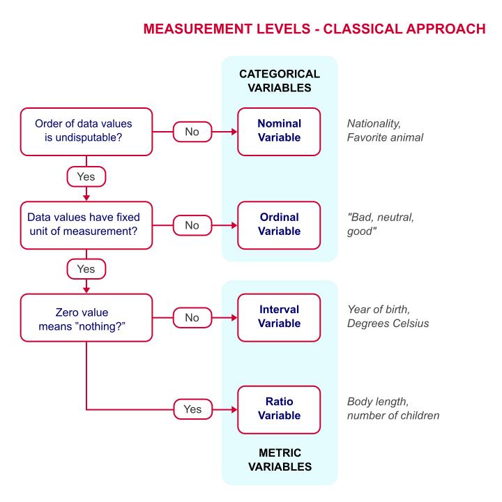 measurement-levels-classical.png