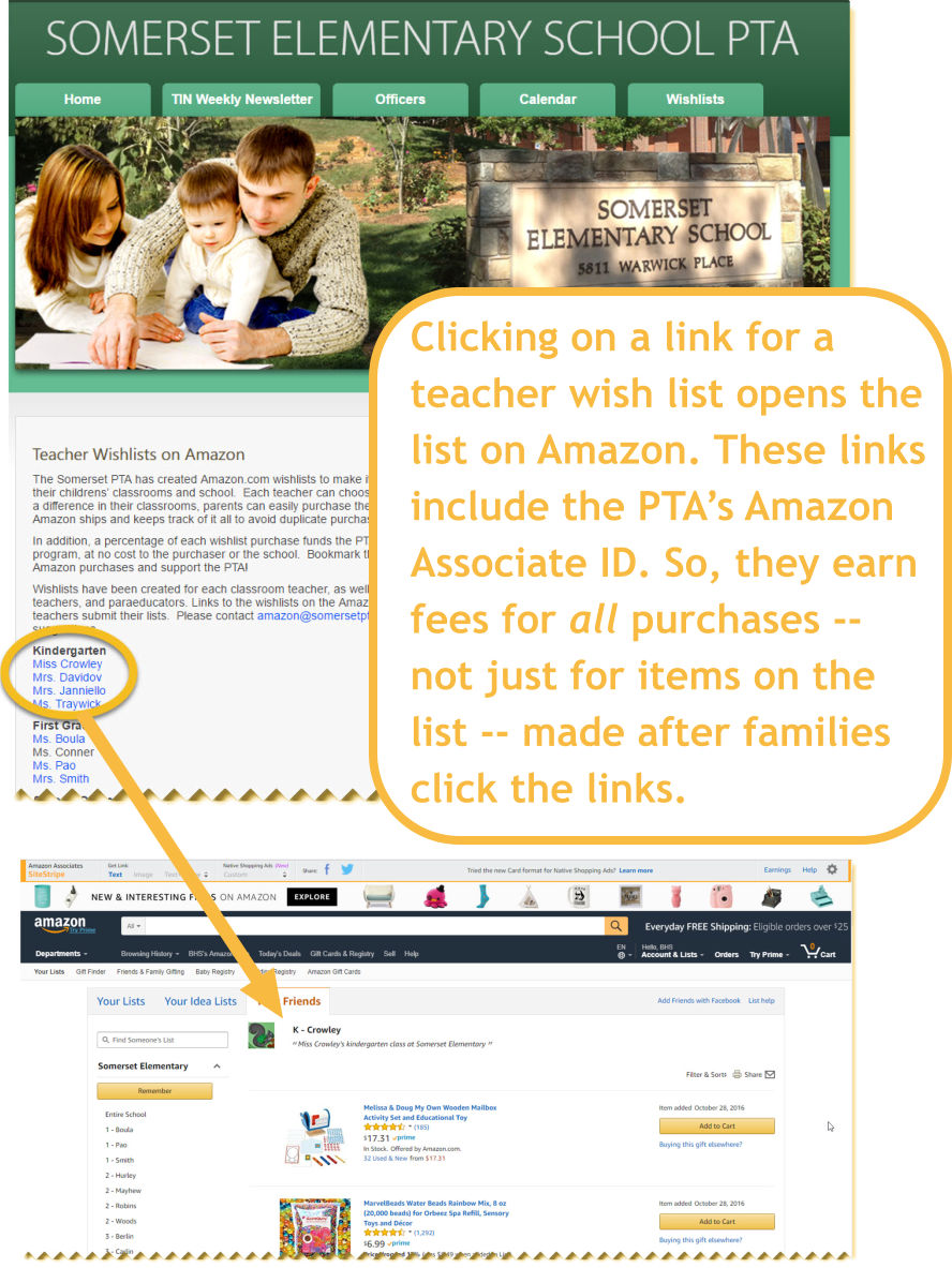 This is an example from Somerset Elementary PTA of linking teacher wish lists to an Amazon Associate fundraiser. When families click on individual wish list links, it takes them to the list on Amazon. These links are coded with the PTA's Associates ID so they earn fees on ALL items purchased after someone clicks on their link and starts shopping.