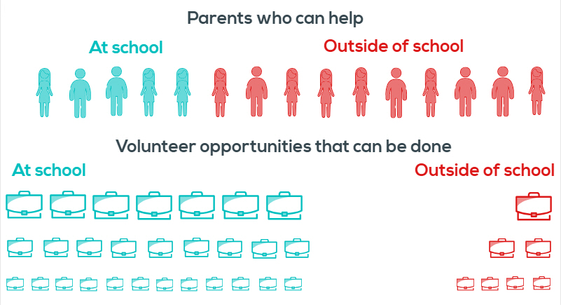 There is often a big mismatch between what parents can give (how much, when and where) and available volunteer opportunities. This is a sample scenario. To get useful information about parent availability at your school, ask them to fill out a  volunteer interest survey and sign-up form.  You'll find customizable print and online forms below.