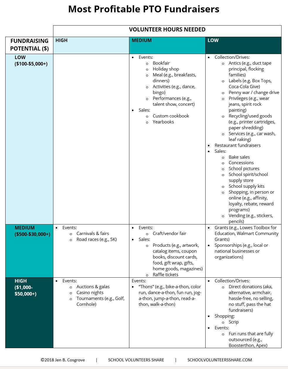 Most profitable PTO fundraisers comparison list