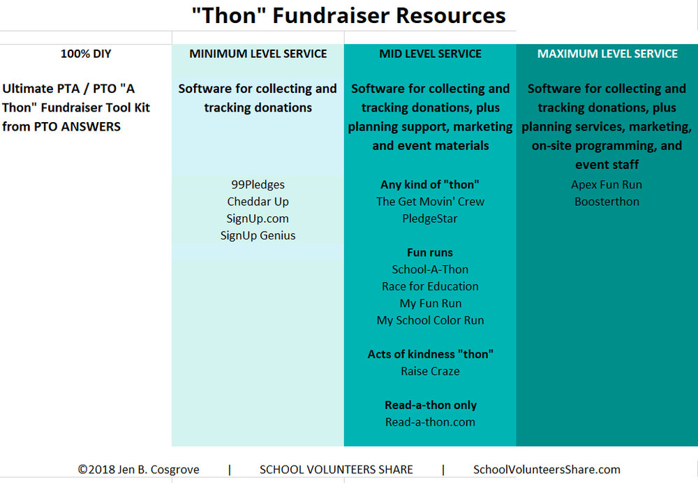 """List of companies and resources for """"thon"""" type school fundraisers, including color runs, fun runs, jog-a-thons, walk-a-thons, read-a-thons, kindness-a-thons, jump-a-thons and any other activity that you can imagine."""