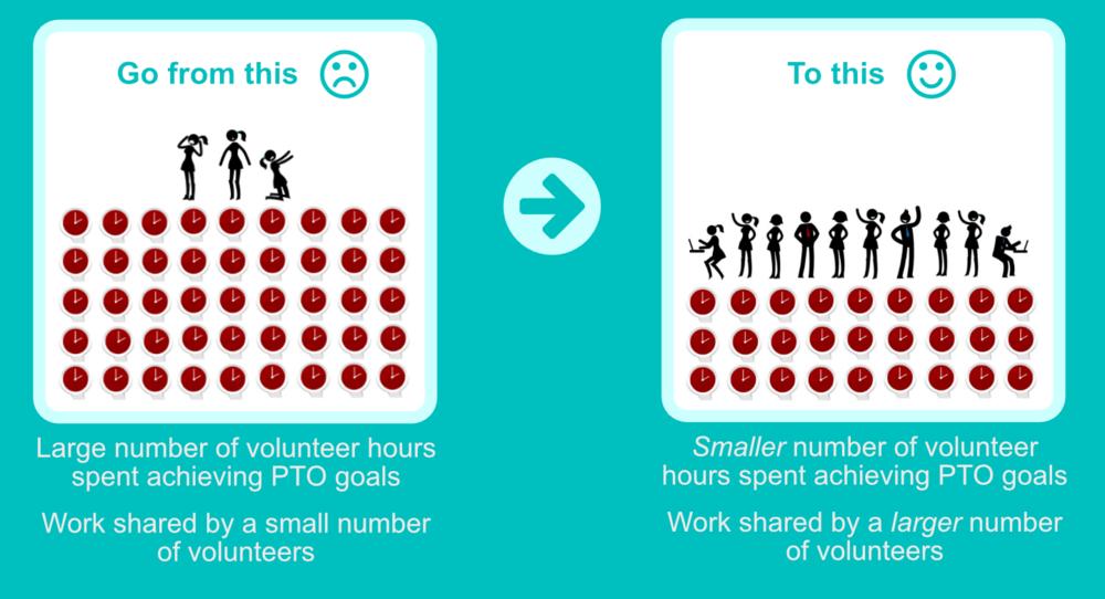 pto-volunteer-recruitment-class.png