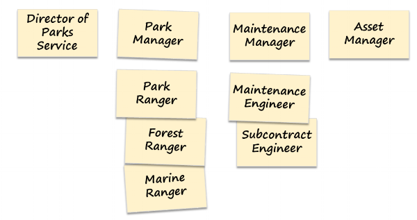 In the 'Consolidate' step of the user role modelling workshop, the group has removed lots of duplicate user roles or user roles that had similar context, characteristics or criteria. The executive user roles have been simplified into one, 'Director of Parks Service'. 'Park Manager' was added, and 'Park Ranger' is a super-role for the 'Forest Ranger' and 'Marine Ranger' who have distinct context and criteria. Similarly, the 'Maintenance Manager' user role is new, and the 'Maintenance Engineer' user role is a super-role over the 'Subcontract Engineer' sub-role. 'Asset Manager' consolidates all the user roles with a financial interest in the parks' assets. The other potential user roles have been removed because they don't have sufficient interest in the system to make it worthwhile developing Dynamics 365 features for them.
