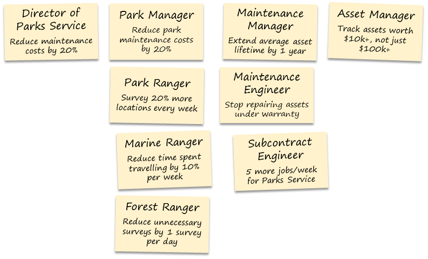 User role map for a Dynamics 365 for Field Service project at a state parks service