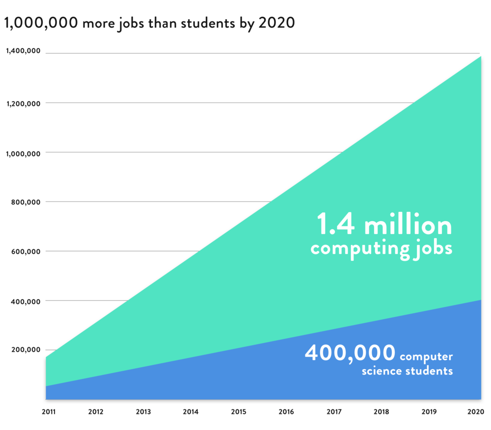 CSjobs_infographic.png