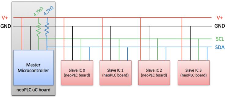 neoPLC uC Microcontroller Board