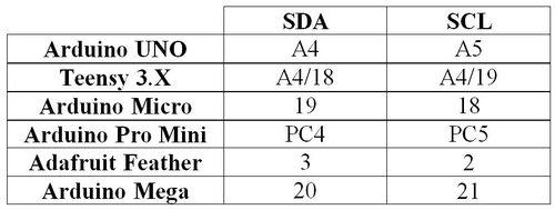 SDA & SCL