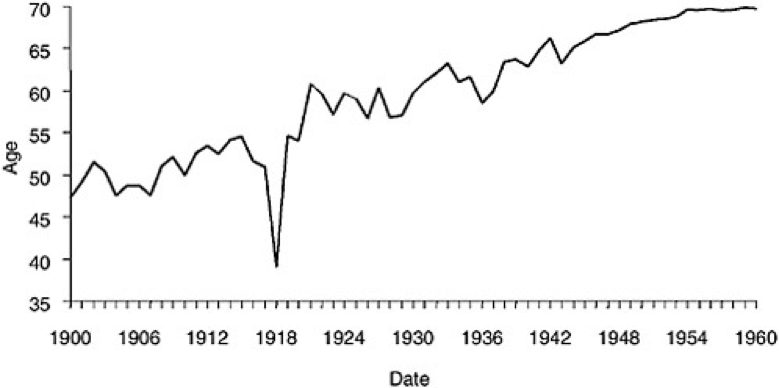 U.S. Life Expectancy 1900 – 1960