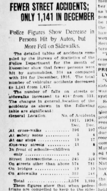 Source:https://chroniclingamerica.loc.gov/lccn/sn83030193/1918-01-12/ed-1/seq-2/#date1=1918&sort=date&rows=20&words=ACCIDENTS+STREET&searchType=basic&sequence=0&index=5&state=&date2=1918&proxtext=street+accidents&y=0&x=0&dateFilterType=yearRange&page=2