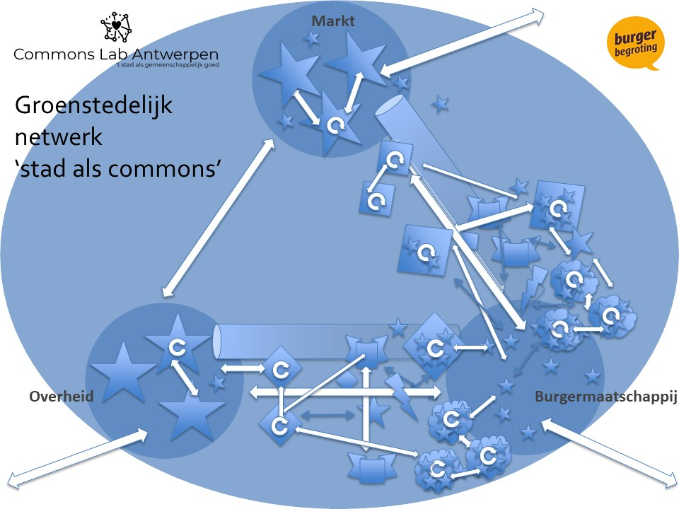 Bronnen: P2P foundation, Filip De Rynck, Commons Lab Antwerpen