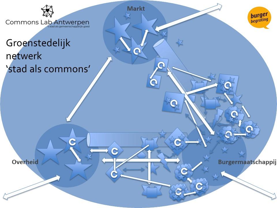 commons netwerk Antwerpen.jpg