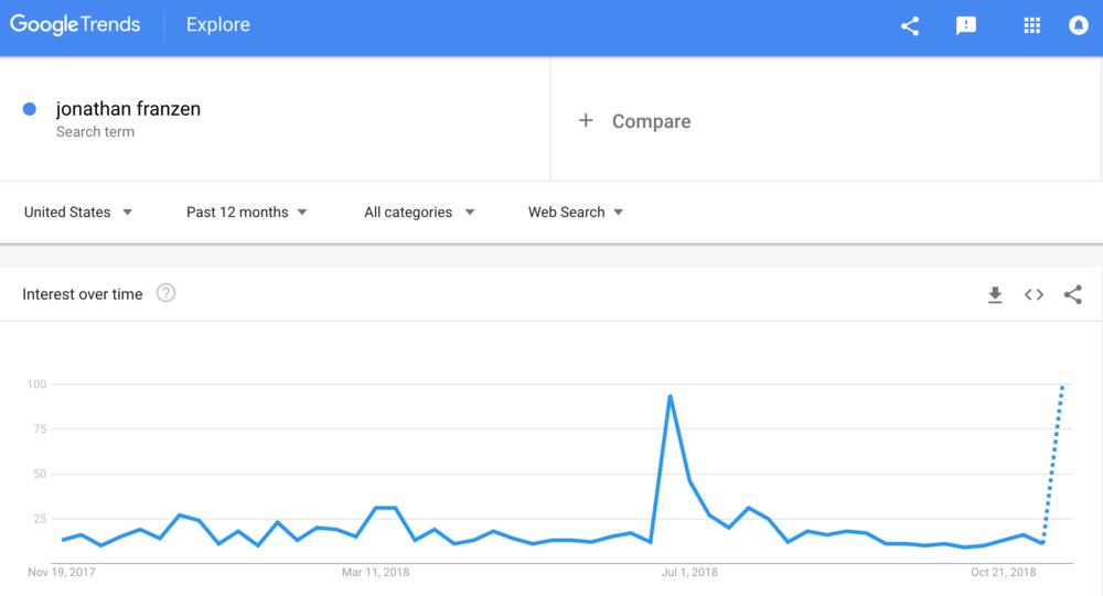 franzen-google-trends.png