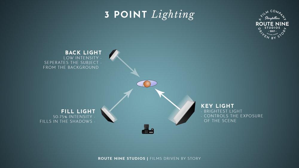 3 POINT LIGHTING DIAGRAM.JPG