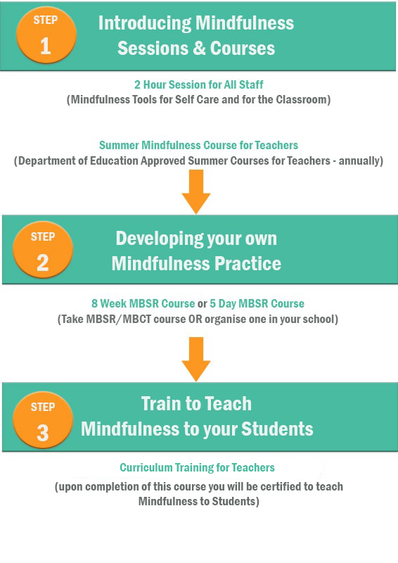 mindfulness for teachers courses.jpg