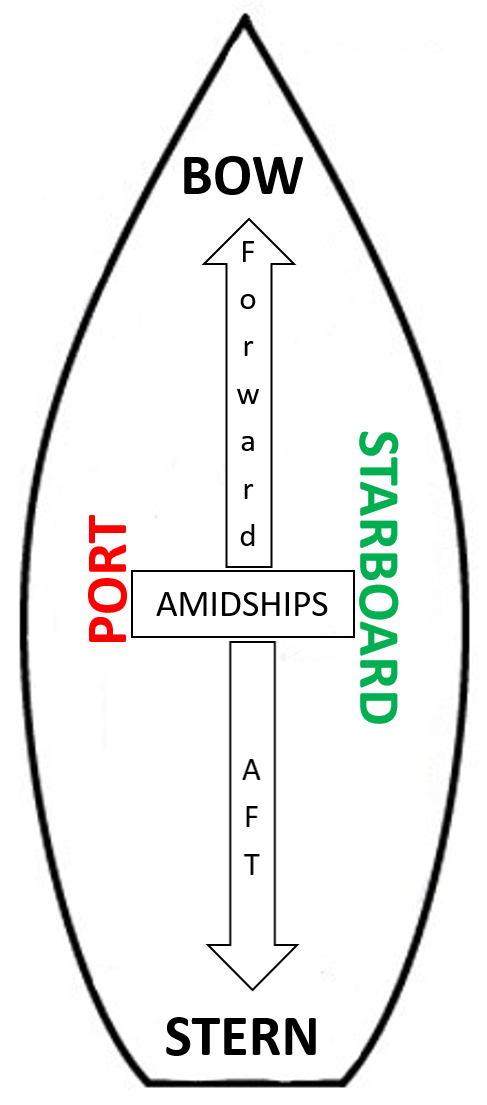 Boat Terminology Diagram.Bow Stern Boat Diagram All Diagram Schematics