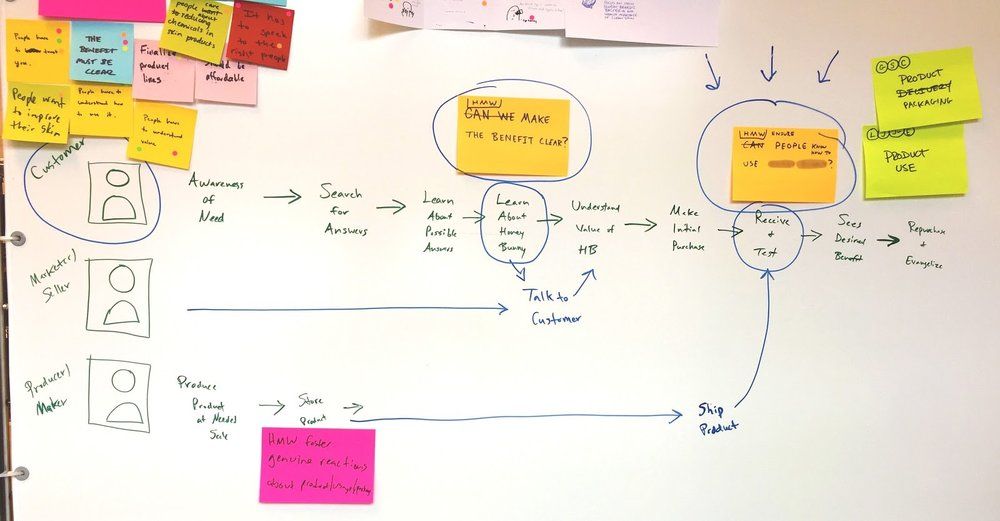 A shot of our map with target stakeholder and key interactions next to our Sprint Questions.