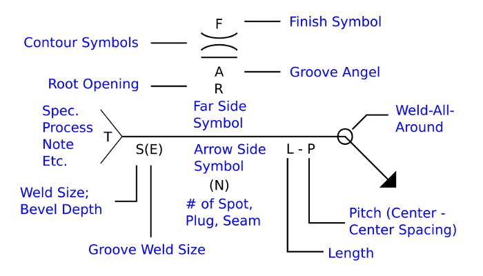 welding diagram 2 on 5 welding — omnia mfg