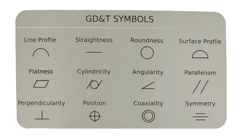 Wallet Sized Gdt Symbol Reference Card Omnia Mfg