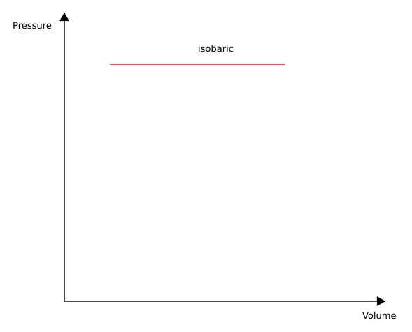isobaric_process.JPG