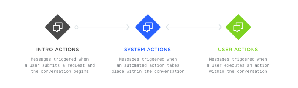 Message Triggers  were the anchor components of the larger system. When triggered, they initiated a single message or a string of multiple messages